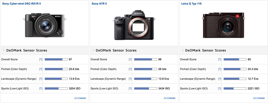 New Compact Camera King: Sony RX1R II DxOMark Tested ! | Camera News ...
